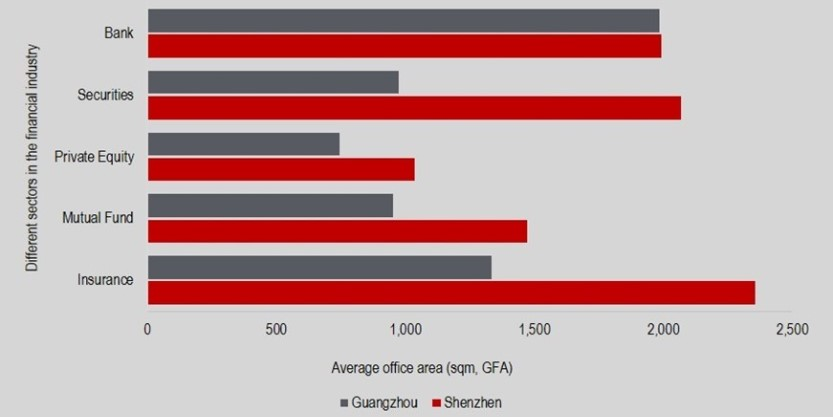 The average office area of different sectors in the financial industry in Grade A buildings