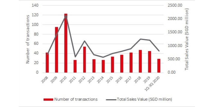 GCB Market Annual Sales Transactions