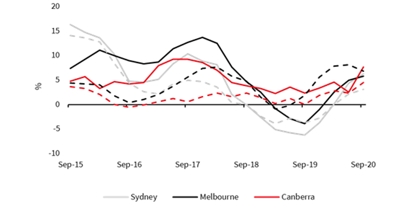 Canberra housing from strength to strength graph 1