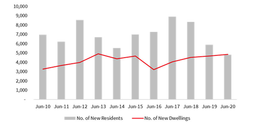 Canberra housing from strength to strength graph 2